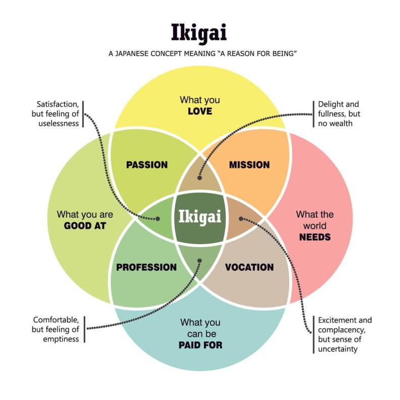 ikigai-chart-reason-for-being_1088160854